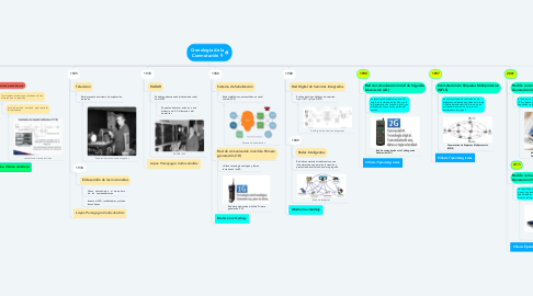 Mind Map: Cronología de la Conmutación 9