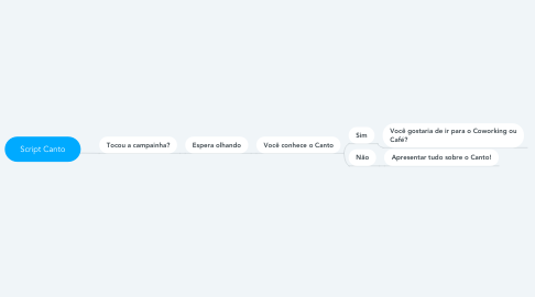 Mind Map: Script Canto