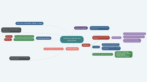 Mind Map: Teaching methods and approaches.
