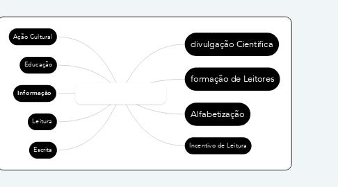 Mind Map: Mediação de Leitura