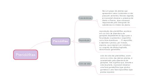 Mind Map: Pteridófitas