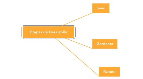 Mind Map: Etapas de Desarrollo