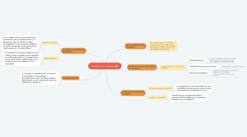 Mind Map: Modelos de Ciudadanía