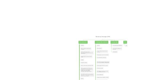 Mind Map: Giveaway 25K - 40K 150ta sponsor