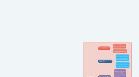 Mind Map: TEORIAS DEL APRENDIZAJE CONDUCTIVISTA