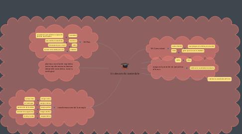 Mind Map: Un desarrollo sostenible