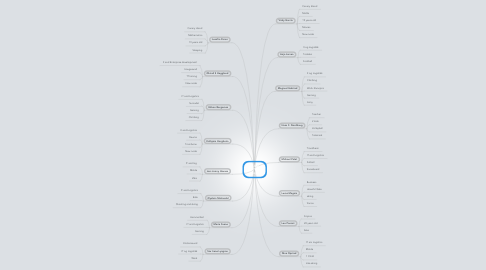 Mind Map: IBE312 - 2012 - people
