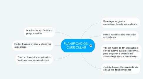 Mind Map: PLANIFICACIÓN CURRICULAR