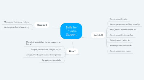Mind Map: Skills for Tourism Student