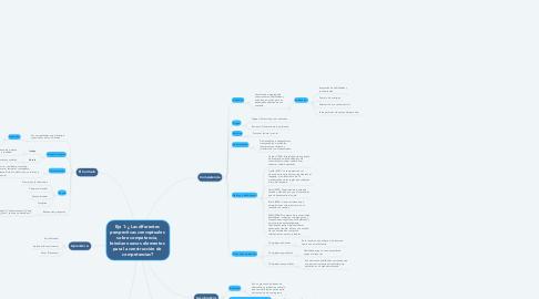 Mind Map: Eje 1: ¿Las diferentes  perspectivas conceptuales  sobre competencia,  brindan nuevos elementos  para la construcción de  competencias?