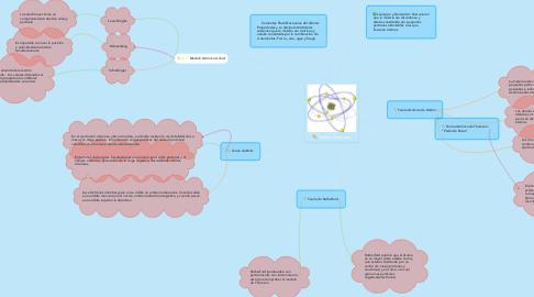 Mind Map: Teorías Atómicas