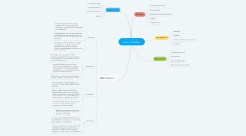 Mind Map: Green Industries