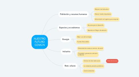 Mind Map: NUESTRO FUTURO COMÚN