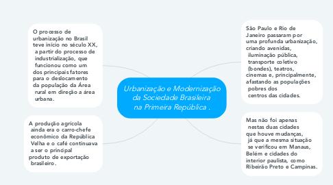 Mind Map: Urbanização e Modernização da Sociedade Brasileira  na Primeira República .