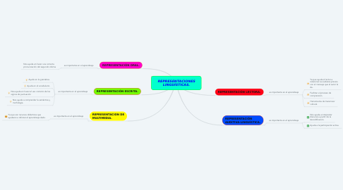 Mind Map: REPRESENTACIONES LINGUÍSTICAS.