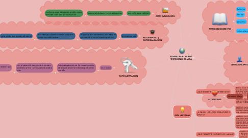 Mind Map: ALMENDRA B. BILBAO TESTIMONIO DE VIDA