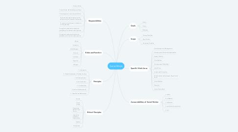Mind Map: Social Work
