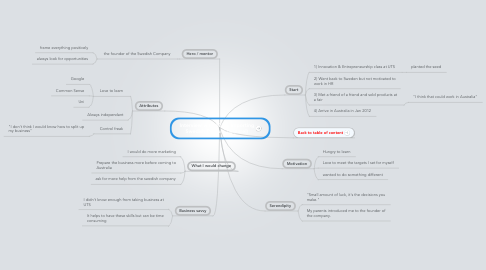 Mind Map: Interview with #201. Importing Swedish Posture (apparel)