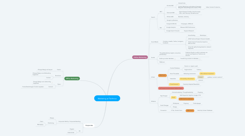 Mind Map: Marketing at Technica