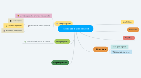 Mind Map: Intodução à Biogeografia