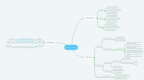 Mind Map: Start_pushing
