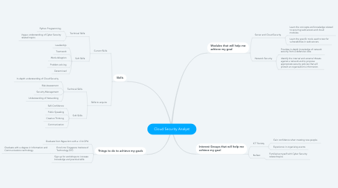 Mind Map: Cloud Security Analyst