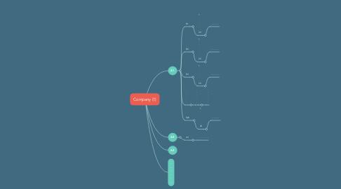 Mind Map: Company (1)