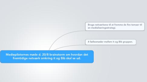 Mind Map: Mediepiloternes møde d. 20/8 brainstorm om hvordan det fremtidige netværk omkring it og Bib skal se ud.