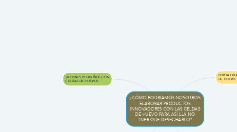 Mind Map: ¿CÓMO PODRIAMOS NOSOTROS ELABORAR PRODUCTOS INNOVADORES CON LAS CELDAS DE HUEVO PARA ASÍ LLA NO TNER QUE DESECHARLO?