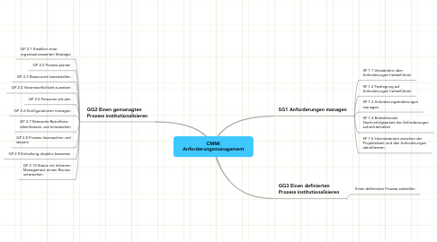 Mind Map: CMMI Anforderungsmanagement