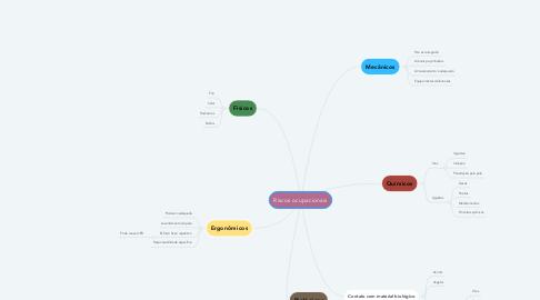 Mind Map: Riscos ocupacionais