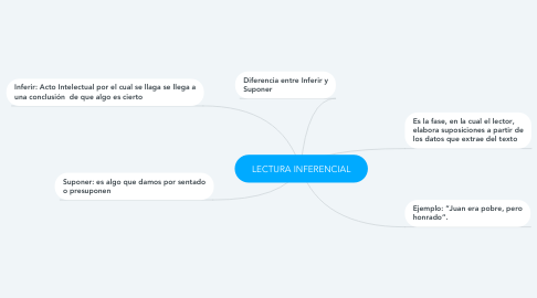 Mind Map: LECTURA INFERENCIAL