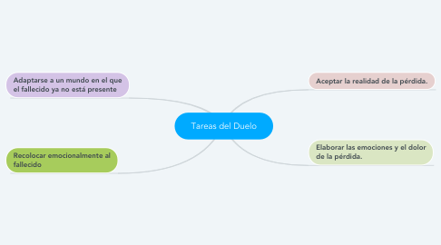 Mind Map: Tareas del Duelo