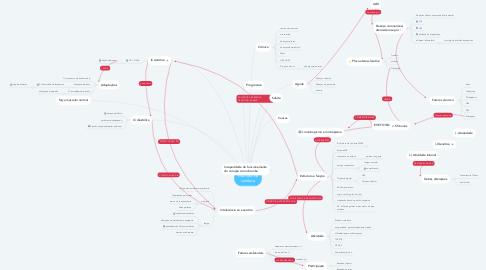 Mind Map: Insuficiência cardíaca
