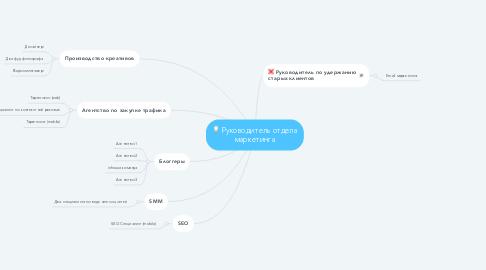Mind Map: Руководитель отдела маркетинга