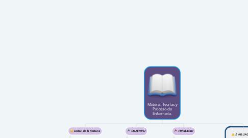 Mind Map: Materia: Teorías y Proceso de Enfermería.