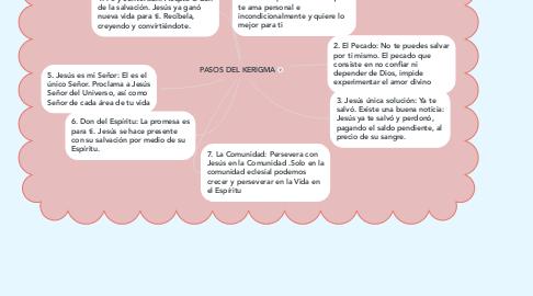 Mind Map: PASOS DEL KERIGMA