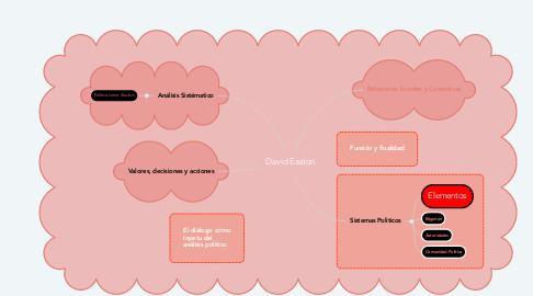 Mind Map: David Easton