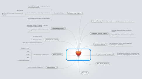 Mind Map: CONNECTED COMMUNITY