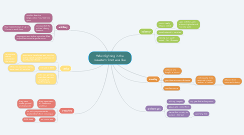 Mind Map: What fighting in the weastern front was like