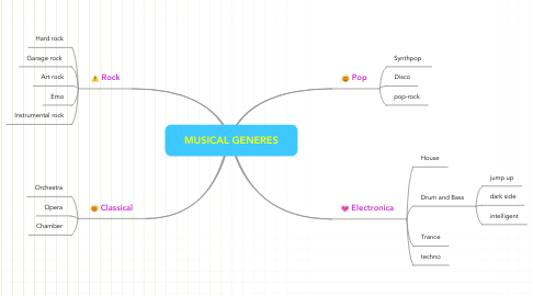 Mind Map: MUSICAL GENERES