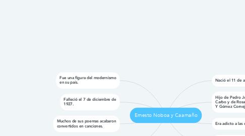 Mind Map: Ernesto Noboa y Caamaño