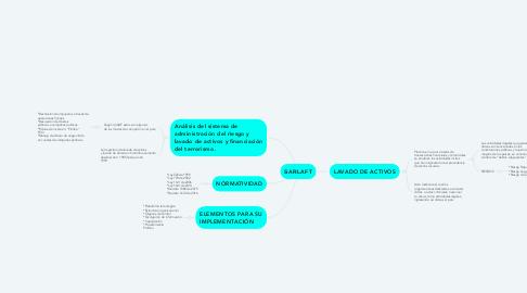 Mind Map: SARLAFT