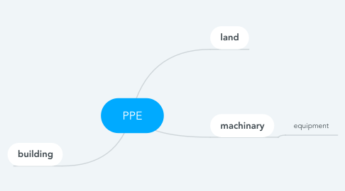 Mind Map: PPE