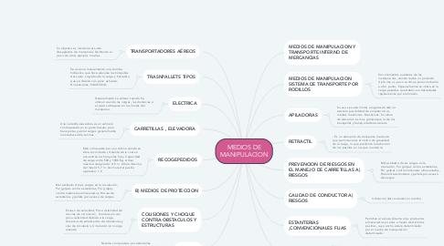 Mind Map: MEDIOS DE MANIPULACION