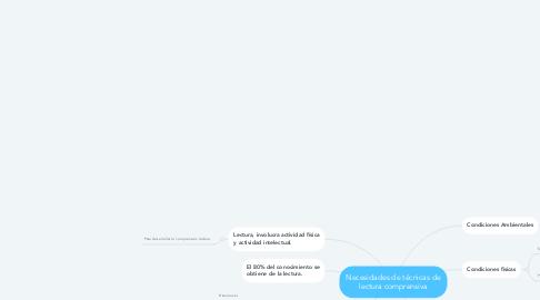 Mind Map: Necesidades de técnicas de lectura comprensiva