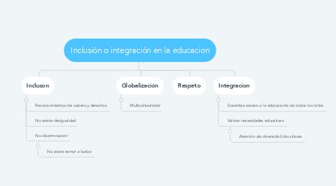 Mind Map: Inclusión o integración en la educacion