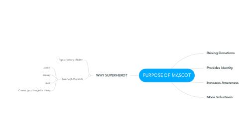 Mind Map: PURPOSE OF MASCOT