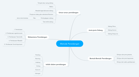Mind Map: Metode Persidangan