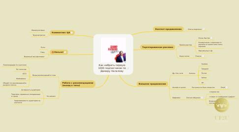 Mind Map: Как набрать первую 1000 подписчиков по Дамиру Халилову